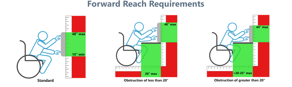 ADA forward reach requirements for iPads