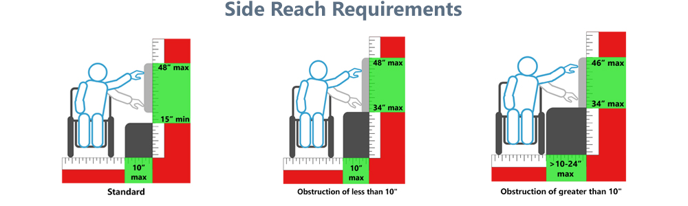 ADA side reach requirements for tablets