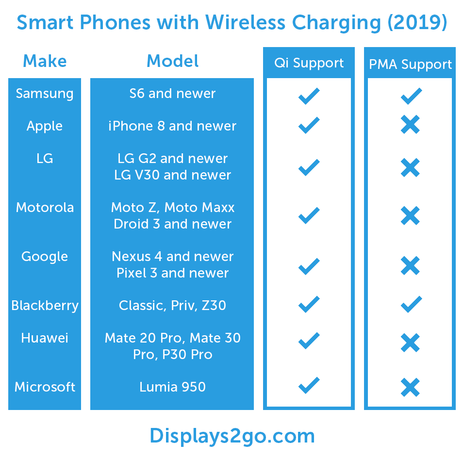 phones with wireless charging comparison chart