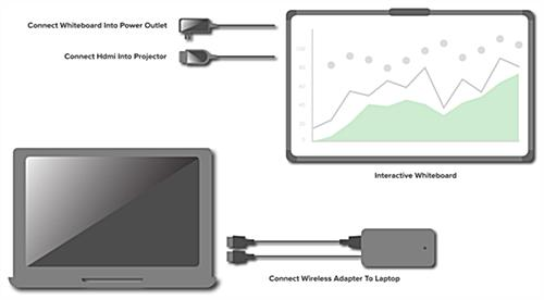 Smart multi-touch whiteboard with wireless connection